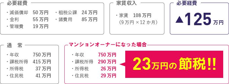 マンションオーナになった場合、23万円の節税!!